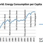 http://thegenerator.com.au/wordpress/wp-content/uploads/2016/08/world-energy-consumption-per-capita.png